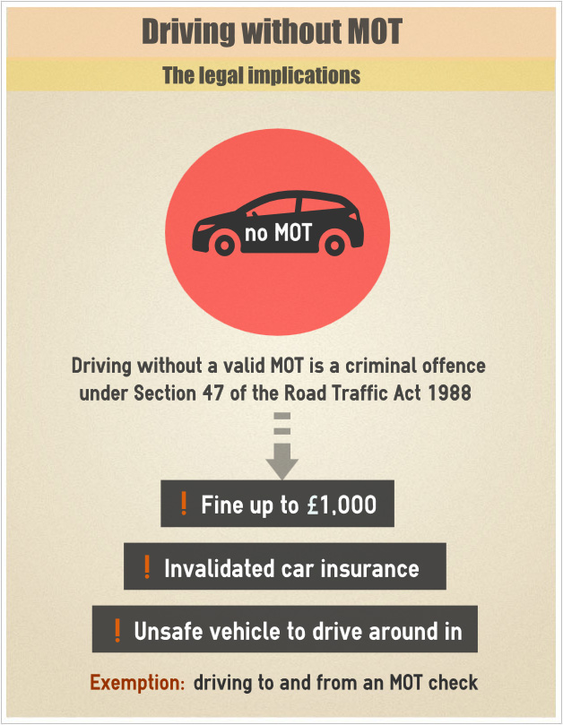 Driving without MOT infographics
